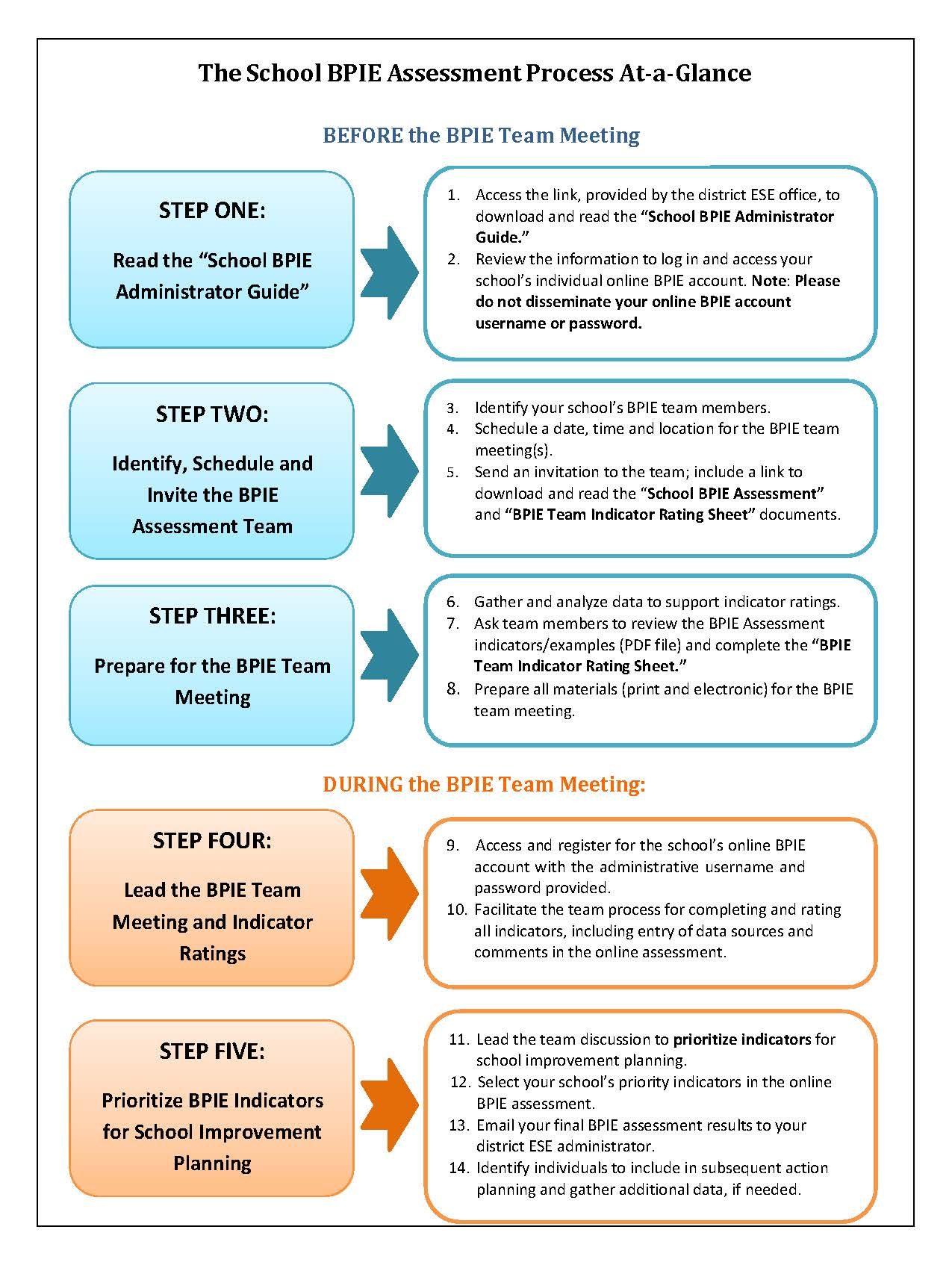 The School BPIE Assessment Process At-a-Glance11-17-14